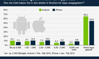 iPhone apps kosten