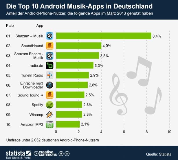 die beliebtesten Musik-Apps der Deutschen